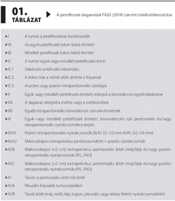 4. stádiumú petefészekrák tünetei