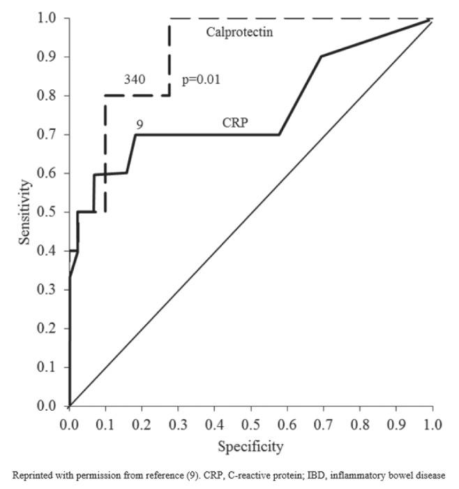 Giardia calprotectin