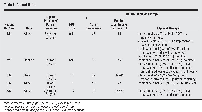 cidofovir légúti papillomatosis esetén krónikus retikulált papillomatosis